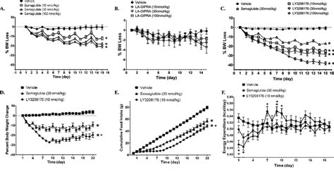 LY3298176 Lowers Body Weight in Obese Mice