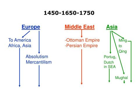 PPT - ASIA AND THE WORLD (1450-1800) PowerPoint