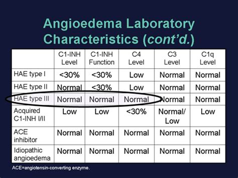 Hereditary Angioedema: Viewpoints From the Experts
