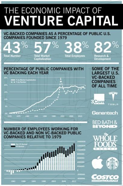 How Much Does Venture Capital Drive the U