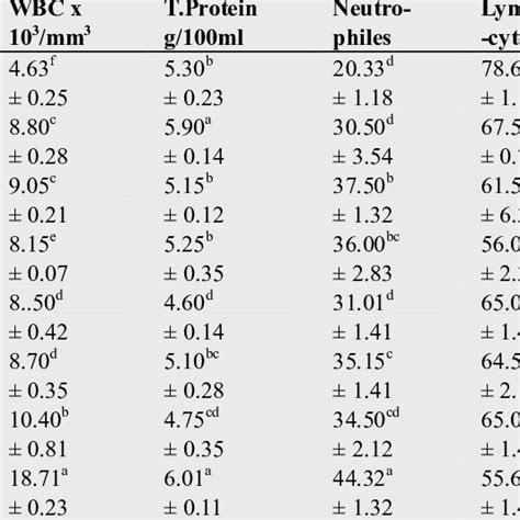 (PDF) Assessment of Changed in Serum Haematological