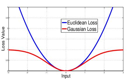 Euclidean and Gaussian loss functions