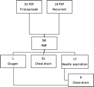 Management of large primary spontaneous pneumothorax in