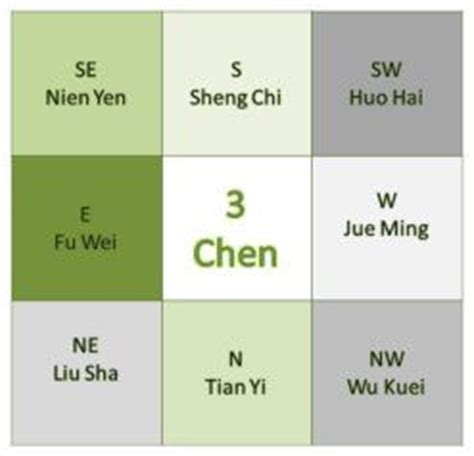 21 best images about FENG SHUI CLASSROOM on Pinterest