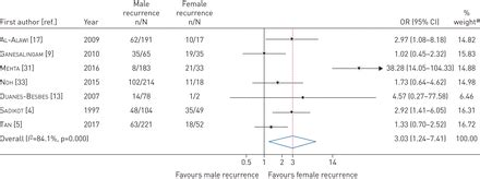 Recurrence rates in primary spontaneous pneumothorax: a